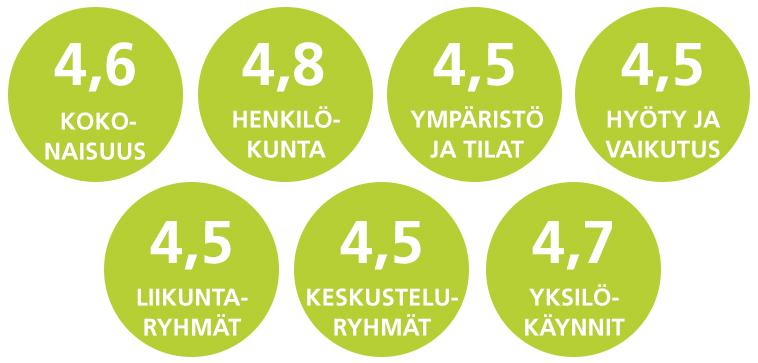 Kokonaisuus 4,6 p., henkilökunta 4,8 p., ympäristö ja tilat 4,5 p., hyöty ja vaikutus 4,5 p., liikuntaryhmät 4,5 p., keskusteluryhmät 4,5 p., yksilökäynnit 4,7 p.